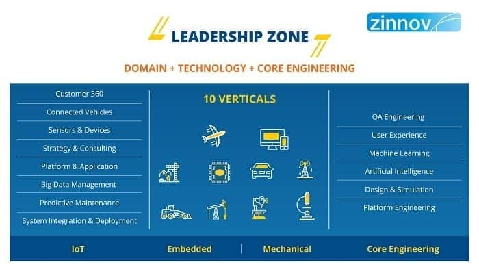L&T Technology Services Strengthens Its Position as a 'Leader' Across 15 Engineering Domains in Zinnov Zones 2018